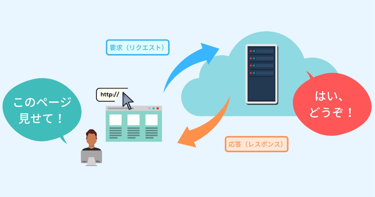 Web開発の基本!リクエスト/レスポンスを理解する