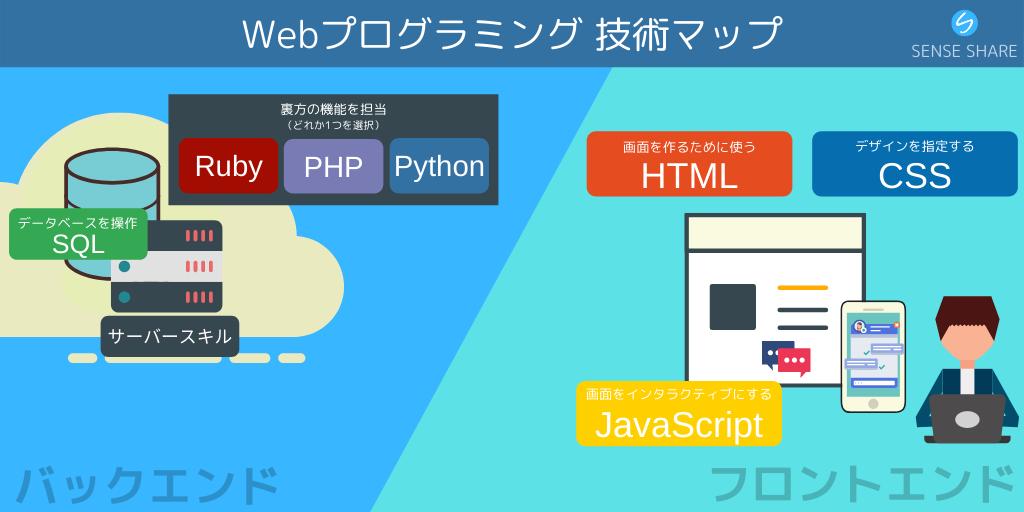 プロ直伝!Webエンジニアとして独り立ちするために学ぶべきスキルマップ